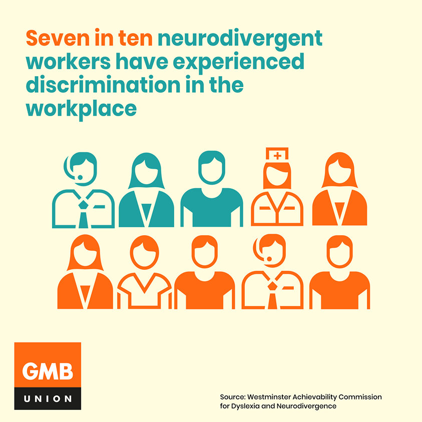 Orange and teal image reads 'Seven in 10 neurodivergent workers have experienced discrimination in the workplace'. Source: Westminster Achievability Commission for Dyslexia and Neurodivergence