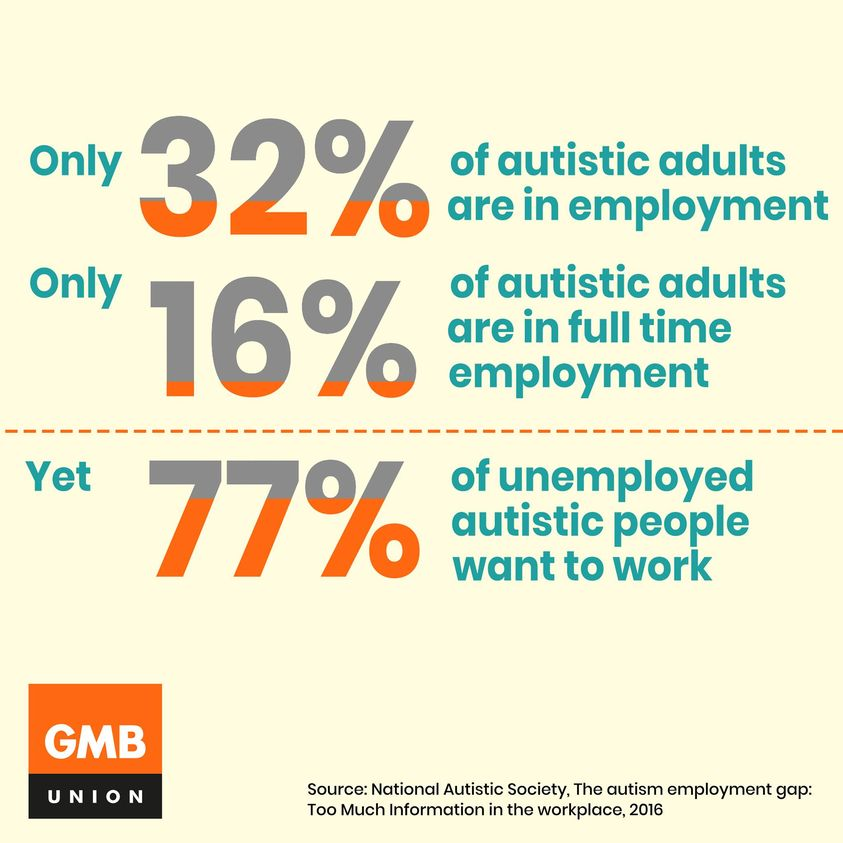 Orange and teal image reads 'Only 32% of autistic adults are employed; Only 16% of autistic adults are in full time employment; Yet 77% of unemployed autistic people want to work'. Source: National Autistic Society, The autism employment gap, 2016
