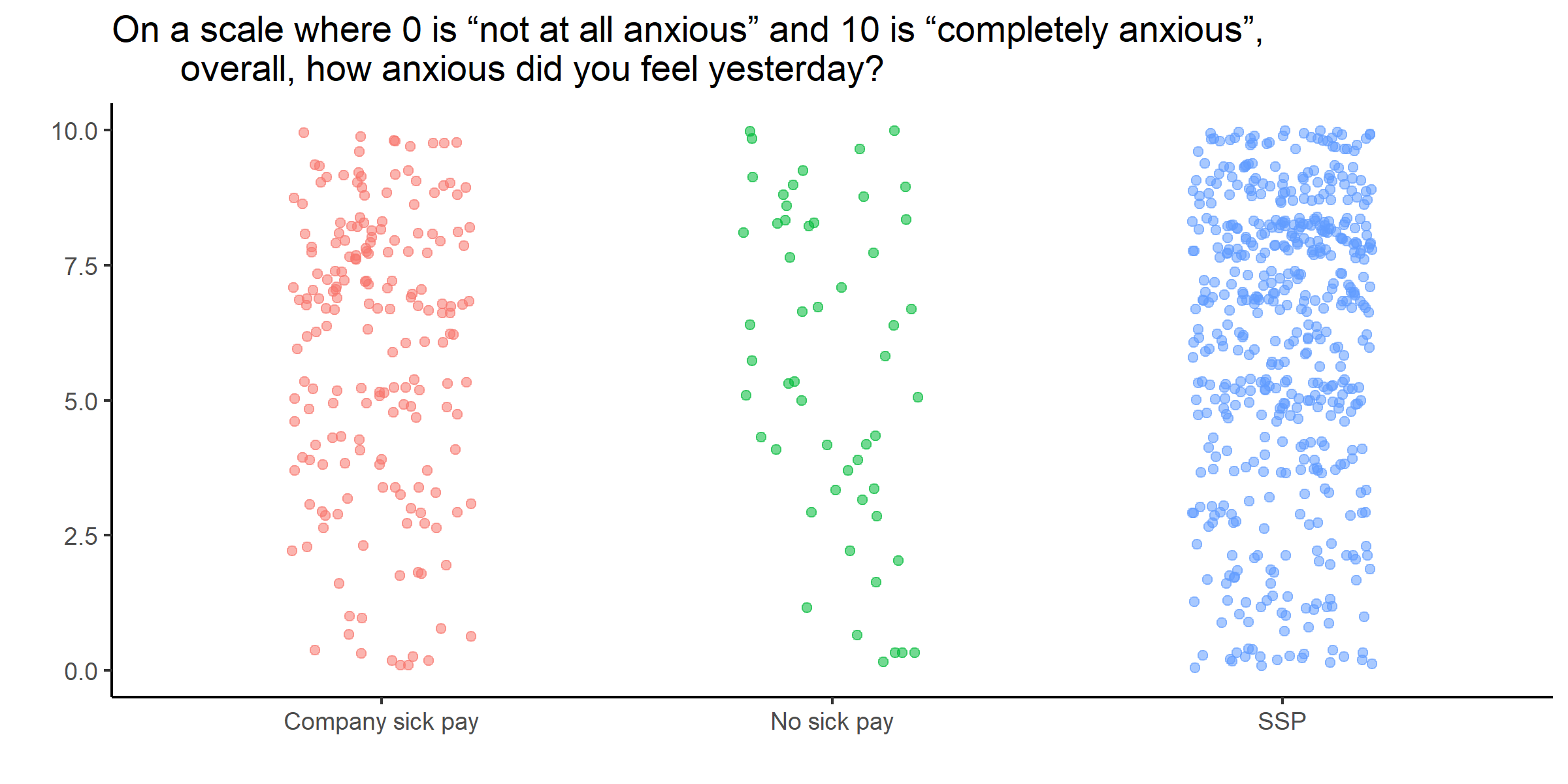 Scatter graph showing that care workers on Statutory Sick Pay were more likely to report significantly higher anxiety levels
